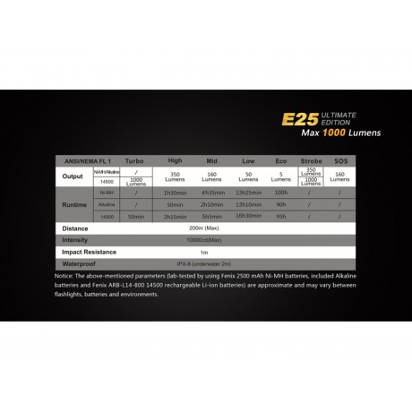 Lanterna cu led Fenix E25 Ultimate Edition