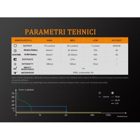 Lanterna Fenix LD02 V2.0
