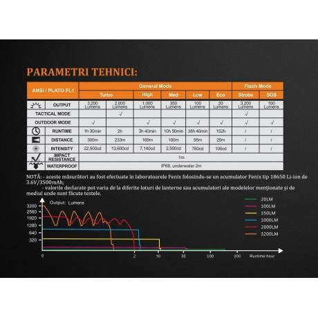 Lanterna Fenix TK35 UE - XHP 70 - Ediție 2018 - Lanternă Tactică - 3200 Lumeni - 300 Metri